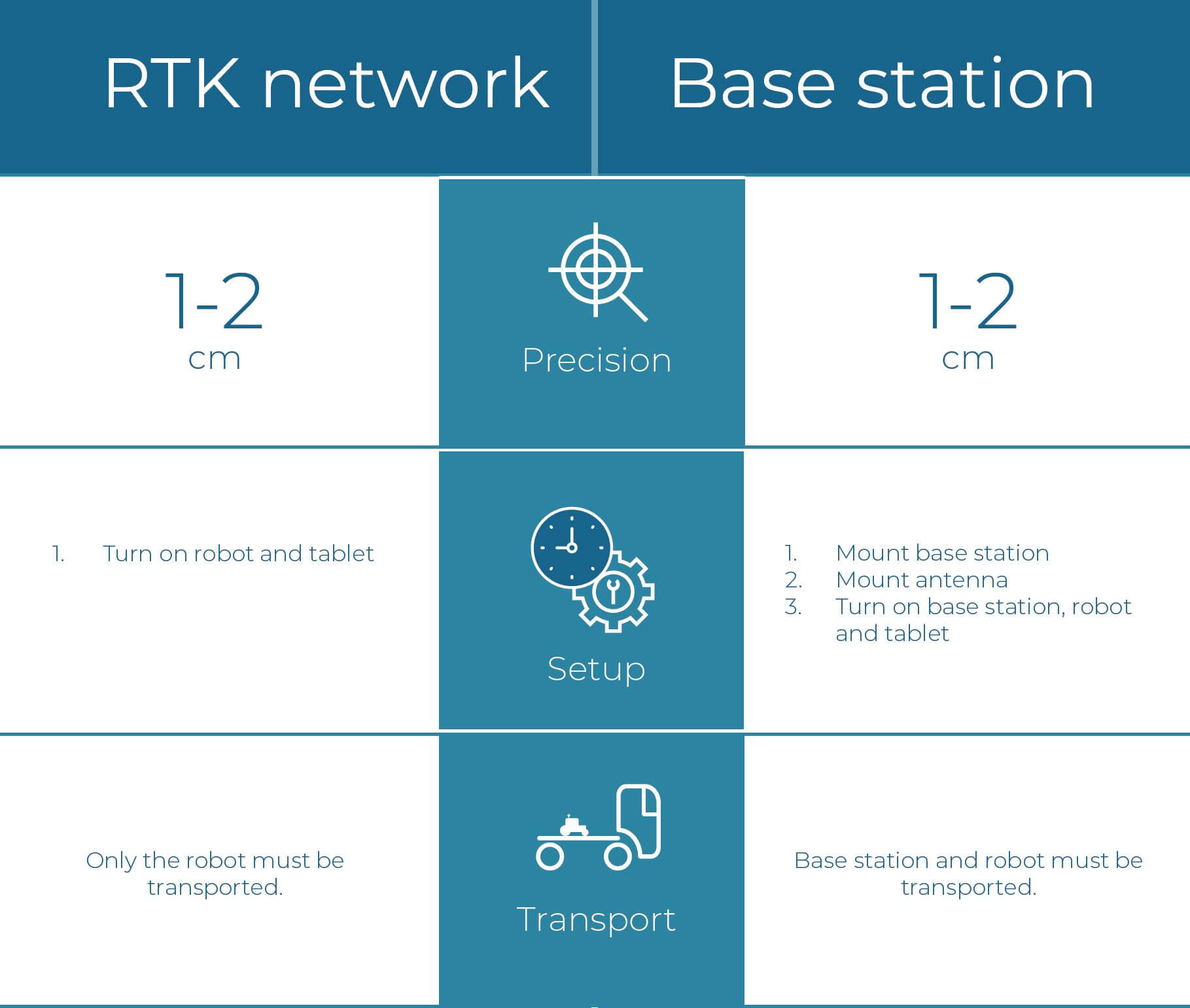 https://tinymobilerobots.com/wp-content/uploads/2018/12/RTK-network-vs-Base-station.jpg